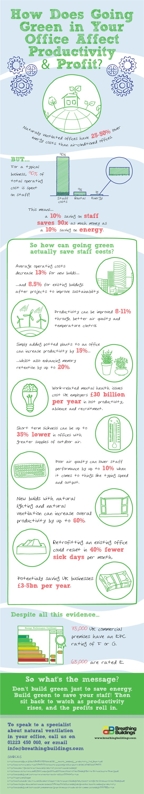 breathing-buildings - how going green in your office can affect productivity and profit_545x3000