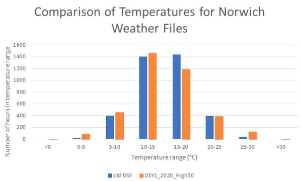 Comparison of Temperatures for Norwich Weather Files