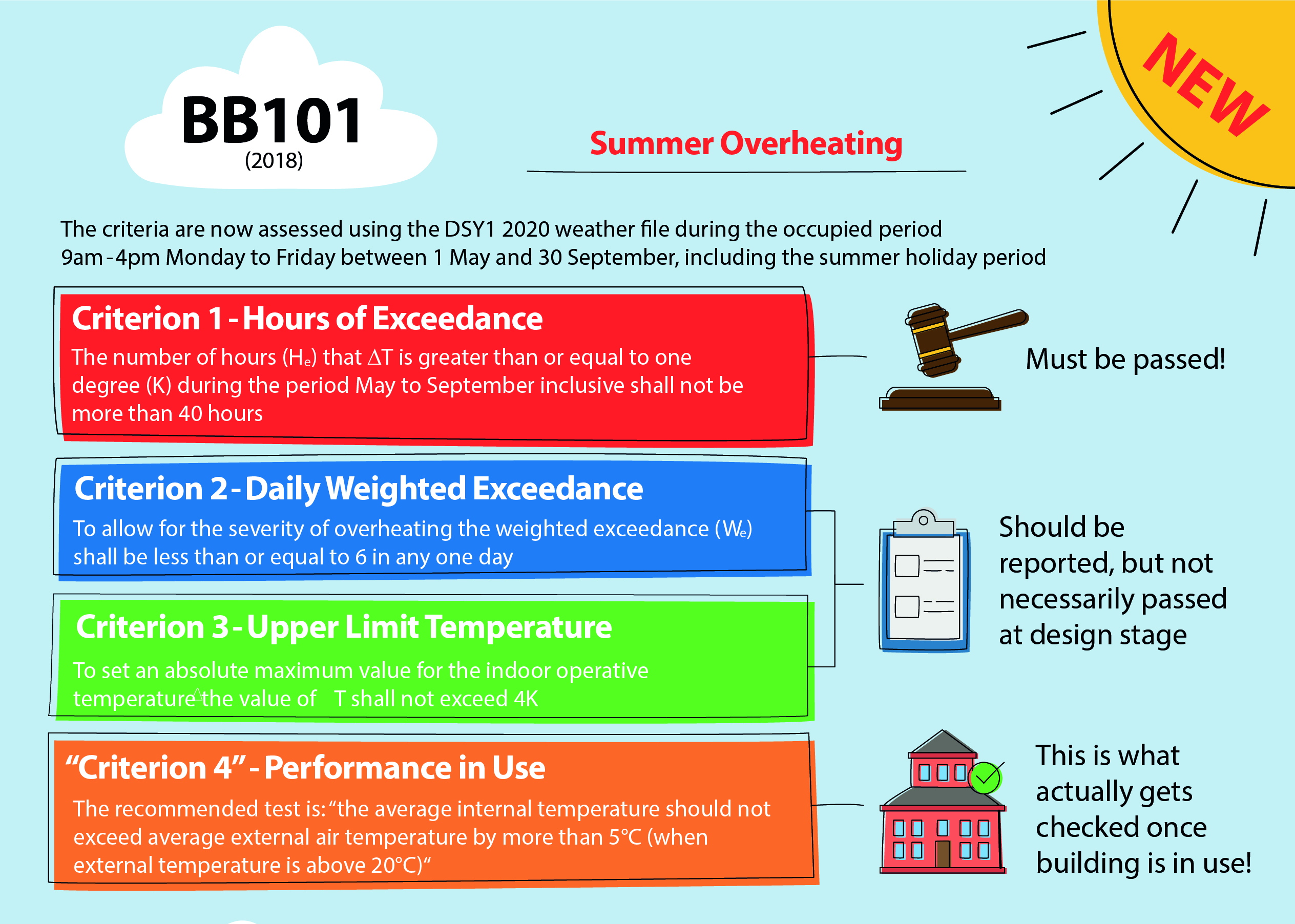 Summer overheating BB101 document